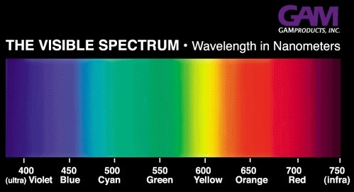 Has Anyone Linked The Color Spectrum To A Numeric Sequence Yet