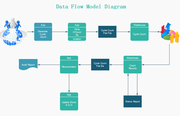 What Are The Differences Between Data Flow Model And State