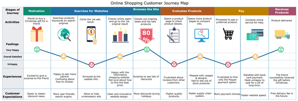 Where Do I Get The Customer Journey Diagram Map Templates