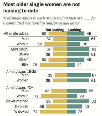 Female single 38 and Single american