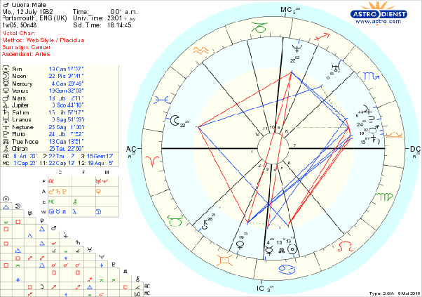 Mars, Jupiter, Pluto and Saturn are in my 7th house (12th