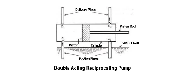 therefore two suction pipes and two delivery pipes are required for a  double acting pump