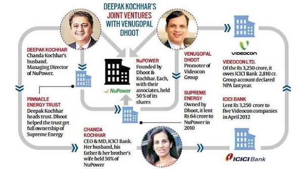 What Is Icici Bank Scam Quora