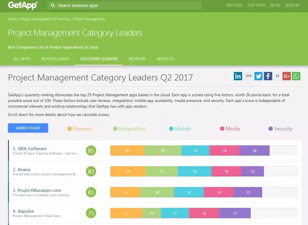 Whats the best cloud project management app quora in getapps q2 2017 ranking jira software asana and projectmanager are the best ranked project management category leaders thecheapjerseys Gallery