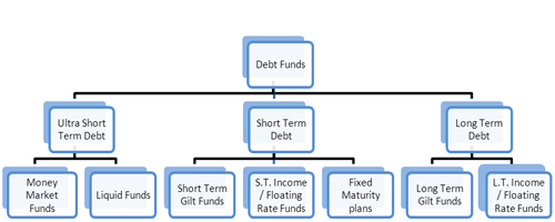 Different forms of investment options