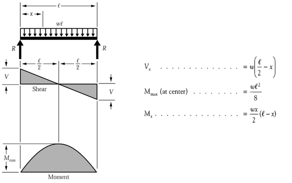 how to find out the concavity of shear force and bending With the shear and moment diagram for example 1 is shown below in figure 21