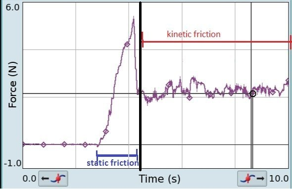 Static vs Kinetic Friction: Why Is Static Friction Greater