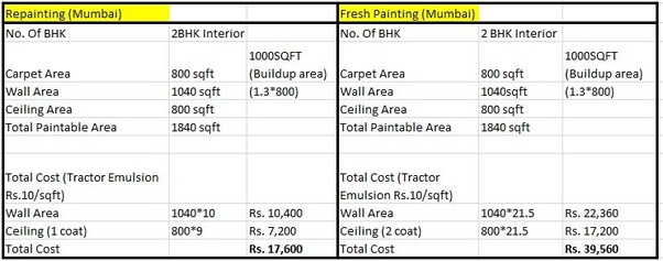 Painting Labour Cost In Mumbai