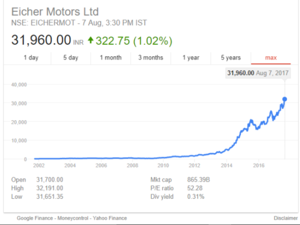 How Did The Share Price Of Eicher Motors Shoot Up To Inr15800 What