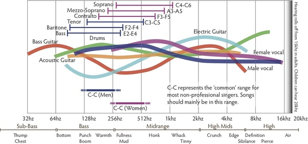 What's the difference between bright and warm sounds in guitar? - Quora