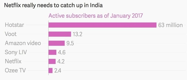 Why is Netflix so costly in India (500 Rs  per month)? Is there any