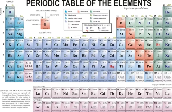 What is the reason why metals have a high density quora you can observe this trend in the periodic table where the elements arranged in the left are metals the middle ones are metalloids and the right ones are urtaz Images