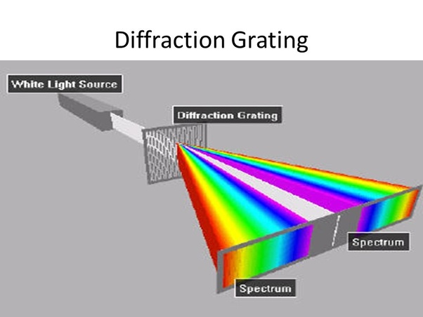 Image result for diffraction grating