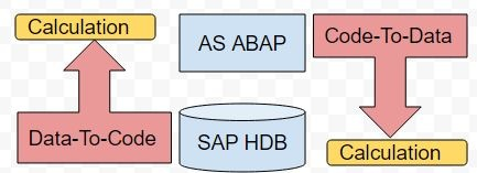 What are the differences between SAP ABAP and ABAP Hana? - Quora