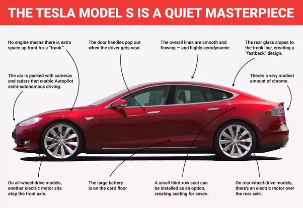 What Are Some Disadvantages To Owning A Tesla Electric Car Quora - A tesla car