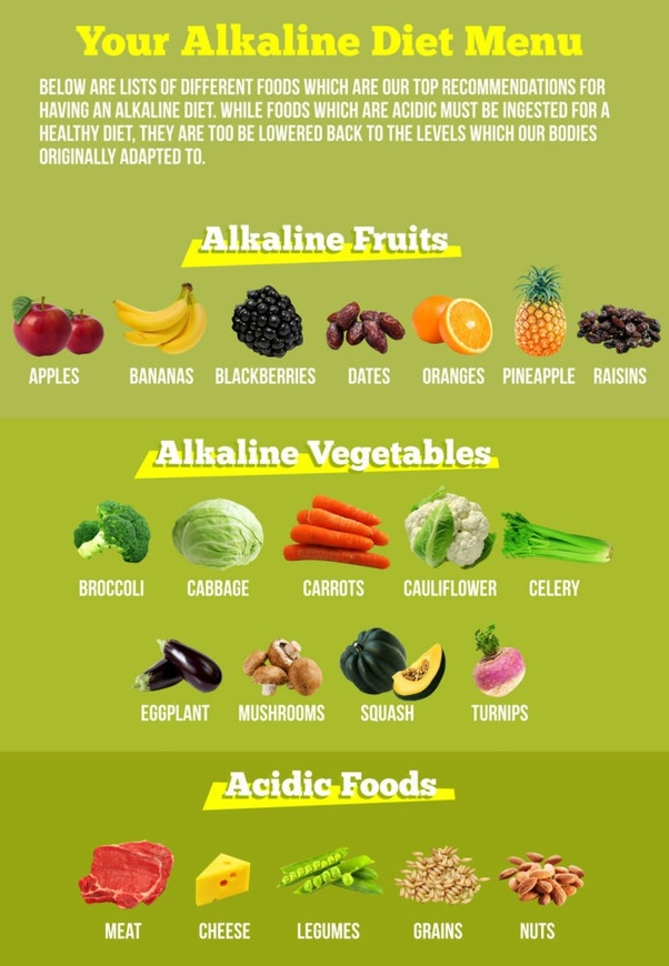 What Can You Eat If You Follow An Alkaline Diet Quora