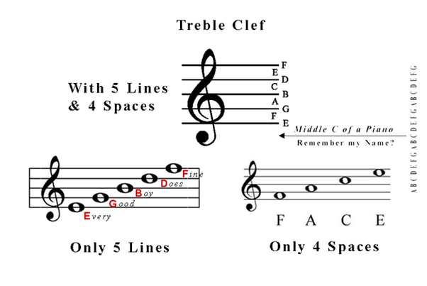 What Do Egbdf And Face Mean In The Context Of Piano Notes Quora
