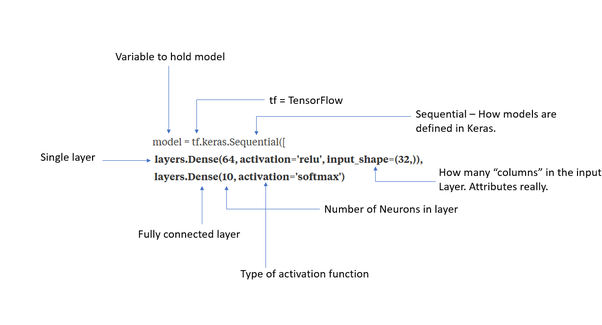 How to make, for example, 50 hidden layers using TensorFlow