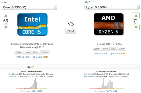Which is better for gaming, AMD Radeon vega 8 or GTX 1050? Which is a  better processor, AMD Ryzen 5 or i5 7300HQ? - Quora