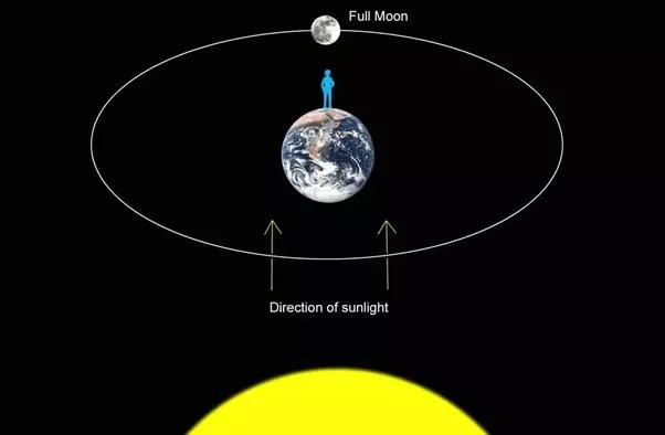 Full moon sun diagram introduction to electrical wiring diagrams how do full moons happen quora rh quora com sun moon earth diagram sun and moon venn diagram ccuart Choice Image