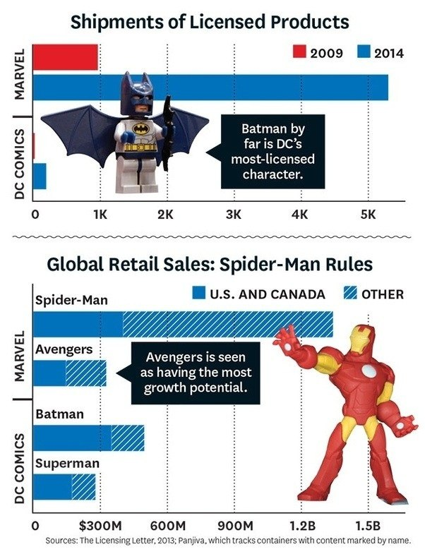 Which Superhero Has The Most Fans Around The World Quora