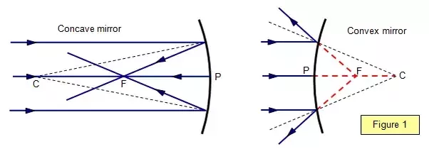 How do concave and convex mirrors differ quora for Concave mirror