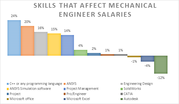 In What Fields Do Mechanical Engineers Get The Best Salary Skill Lync
