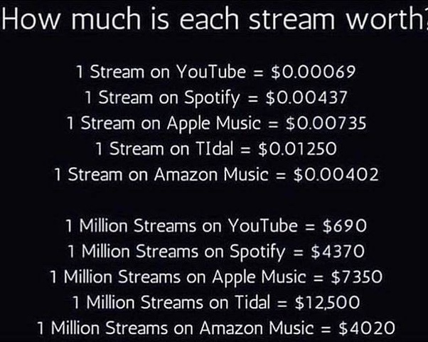 How much do today's top music artists make from streaming