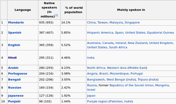 What Are The Reasons That Indians Are Overwhelmingly Surprised - List of languages spoken in the world