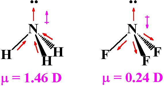 Whose Dipole Moment Is Greater Nh3 Or Nf3