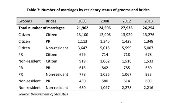 Interracial marriage statistics singapore