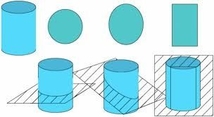 How to calculate the cross section area of cylinder - Quora