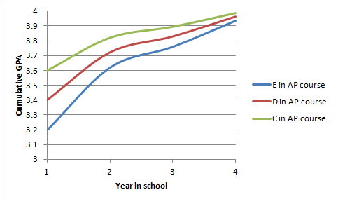 What does cumulative GPA mean Quora