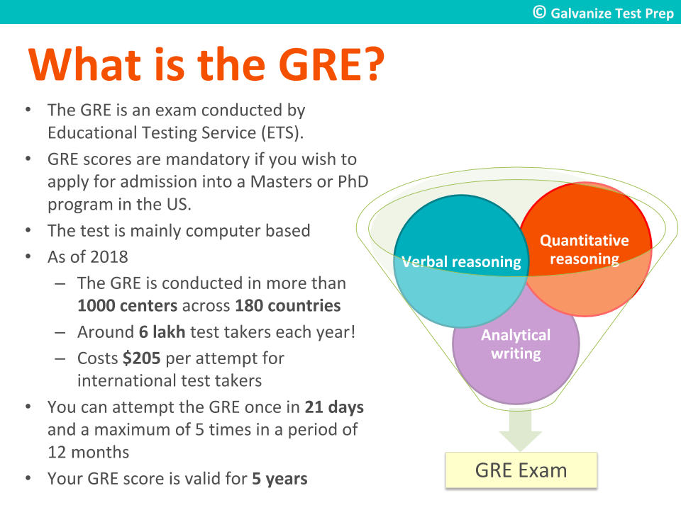 Graduate Record Examination (GRE): All you need to know