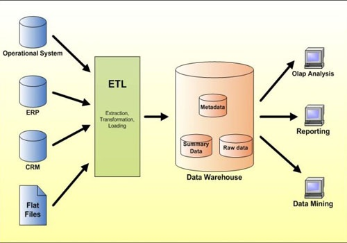 What is the best way to learn data warehousing? - Quora