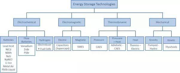 What are different types of energy storage systems and what is its batteries stores and delivers energy via electrochemical reactions these reactions happen inside a cell where two electrodes are plunged into an ccuart Image collections