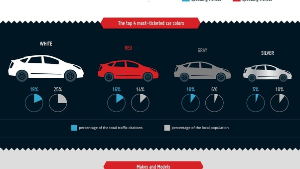 What Color Car Gets Pulled Over The Most >> What S The Most Common Color Of Vehicles That Get Pulled Over Quora