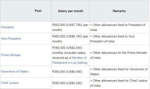 salary of vice president of india