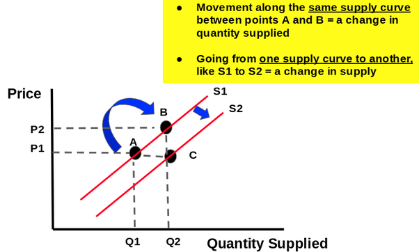 what is meant by a change in quantity supplied