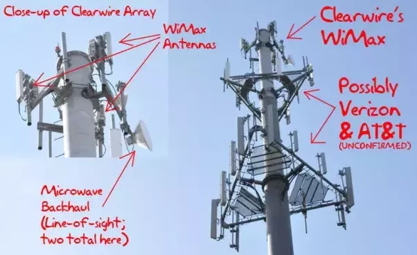 Which type of antennas are used at mobile towers quora - Mobel used look ...