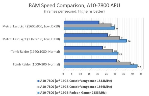 Does RAM speed affect gaming? - Quora