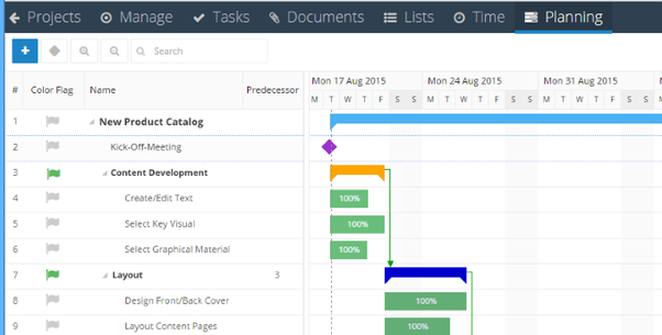 Backlogs and Burndowns: An Alternative to Gantt Charts for Planning Product Development Projects