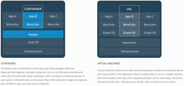 What is difference between VM and a Container? - Quora