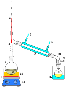 The Main Purpose Of Distillation Which Is To Separate Liquid Mixture Into Two Or More Products With Different Compositions