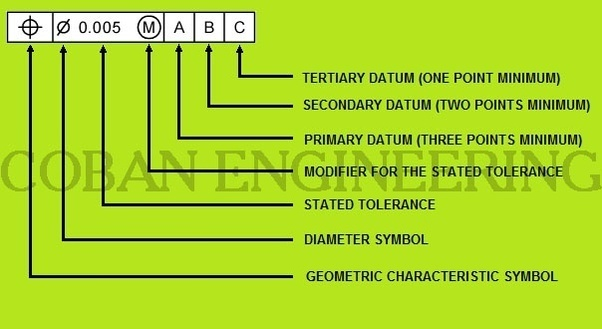 Could You Explain The Datum Concept That Is Used In Engineering