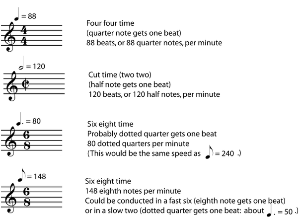 How Can One Learn To Read Sheet Music Quickly Quora