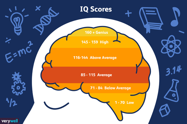 are iq tests outdated