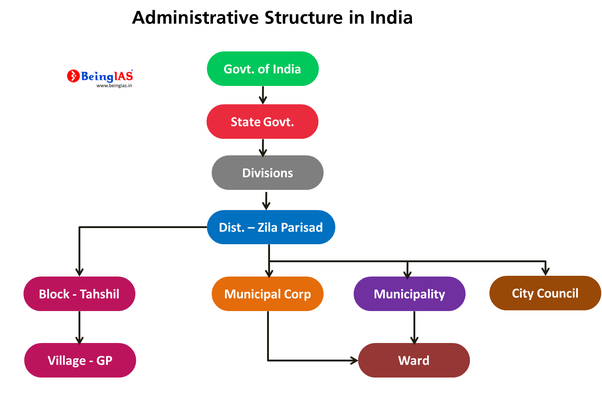 How To Use Graphs In Upsc Mains Examination