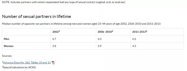 Average sex partners in a lifetime