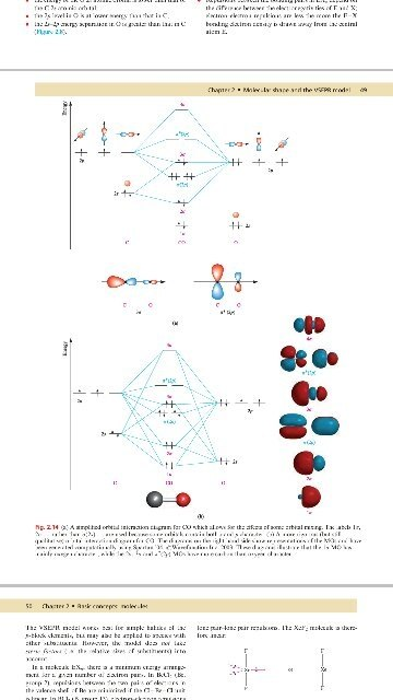 What Is The Molecular Orbital Energy Diagram Of Co